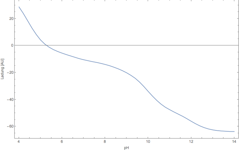 Nettoladung von Albumin in Abhängigkeit vom pH-Wert<br /> (berechnet, gilt nur Näherungsweise und nur für aufgefalteten Zustand)